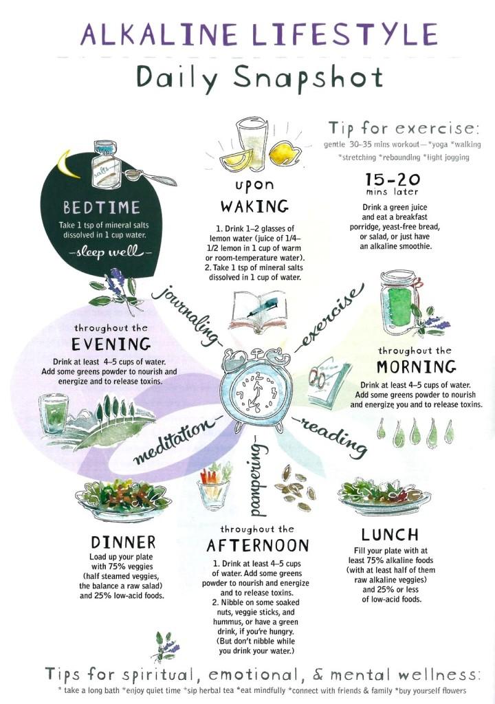 Alakaline-Quarantine Resolution_alkaline diet_recipes